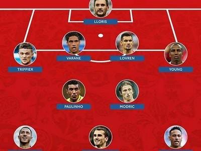 Najlepšia zostava v Rusku podľa FIFA