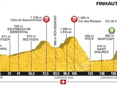 Profil 17. etapy na Tour de France