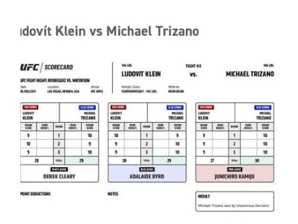Scorecard Klein vs Trizano