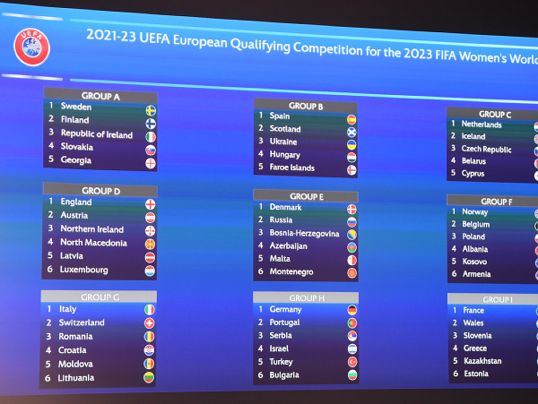 Žreb kvalifikácie majstrovstiev sveta žien 2023