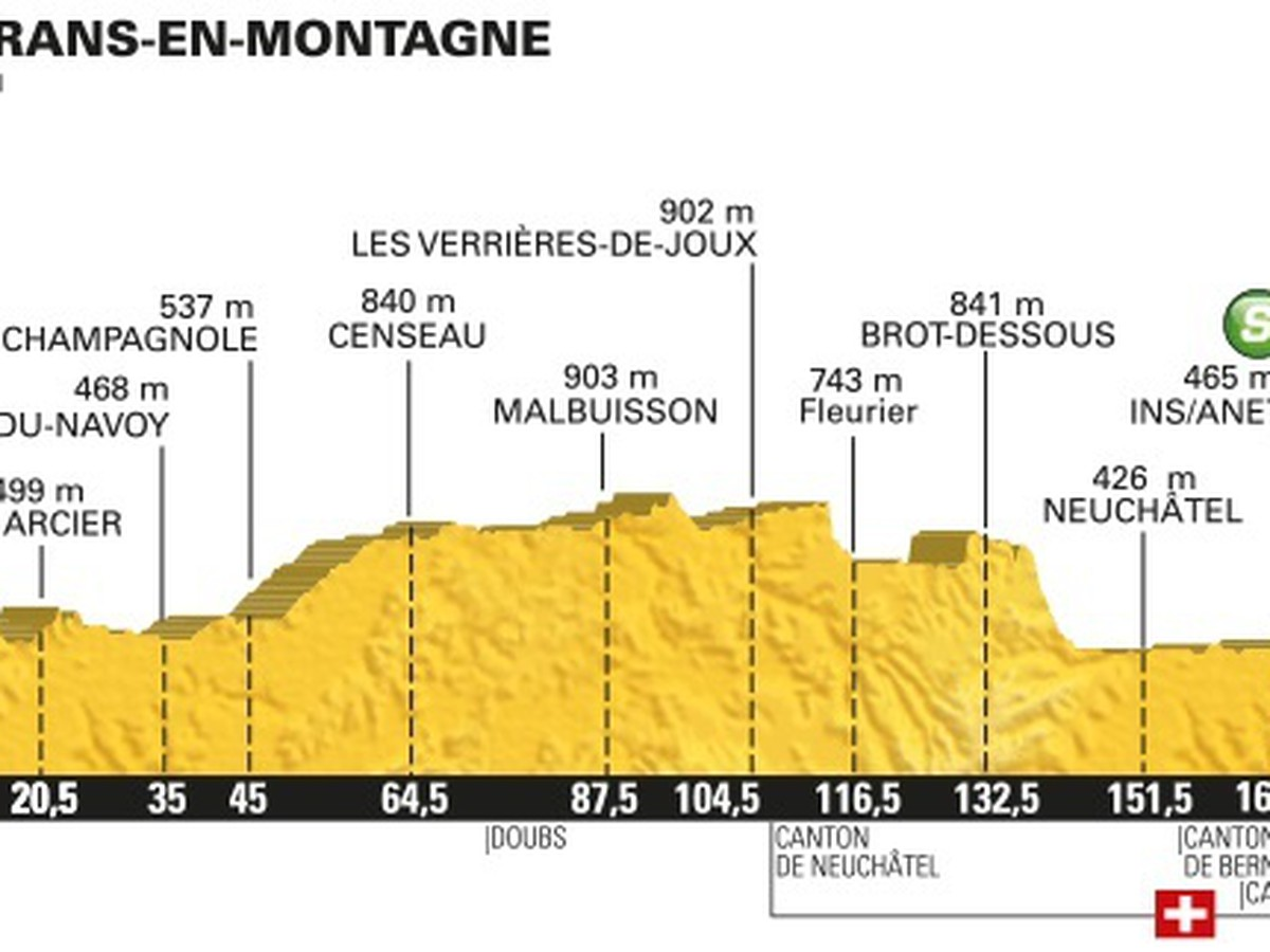 Profil 16. etapy na Tour de France 2016